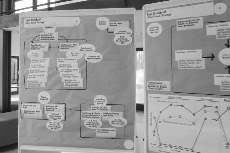 Visualisierung auf Metaplan Tafeln